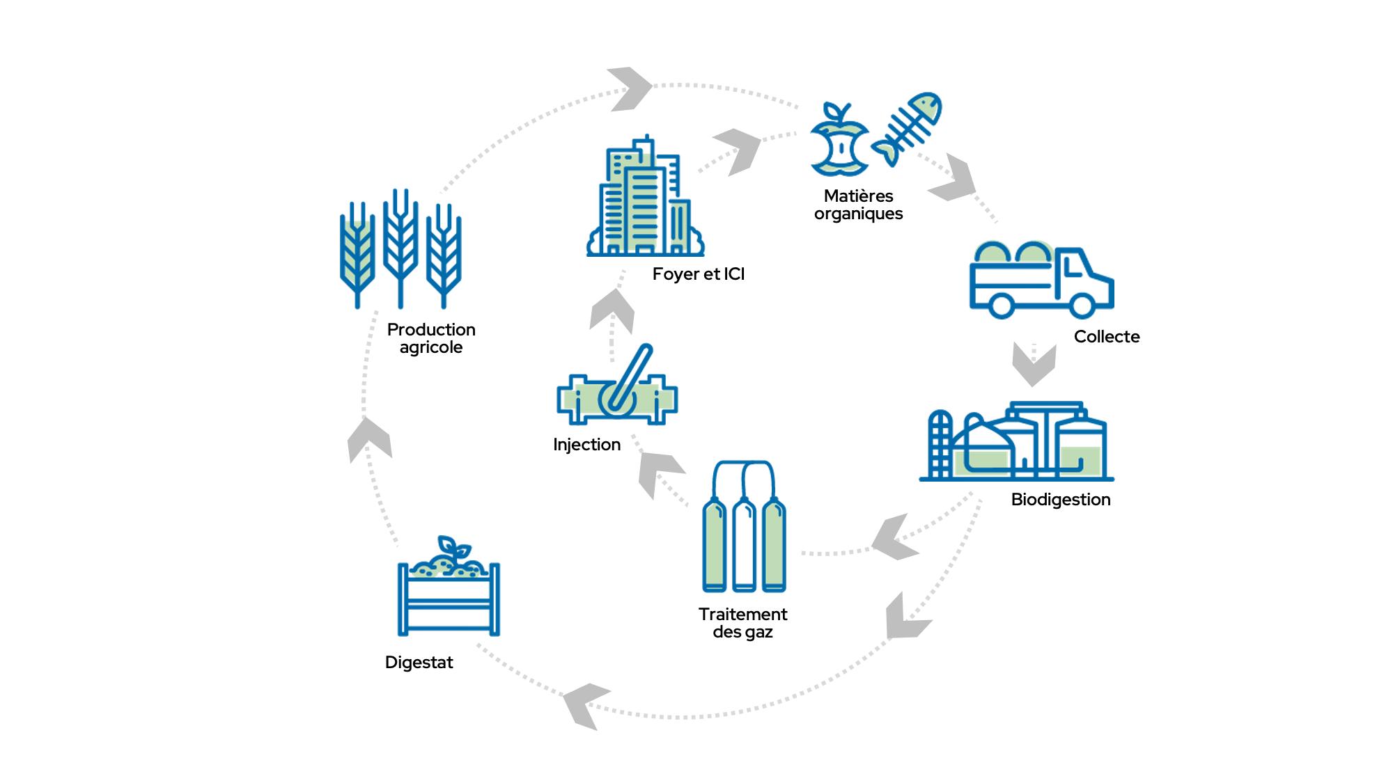 Les avantages du biogaz - GNR Québec Capital