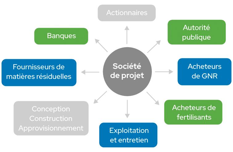 Modes de réalisation - GNR Québec Capital